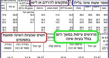 סקר שינה ובריאות בישראל