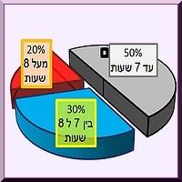 שעות שינה ישראלים